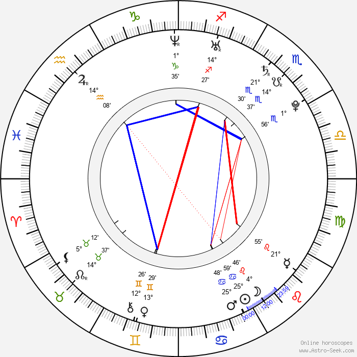 Chace Crawford - Birth horoscope chart