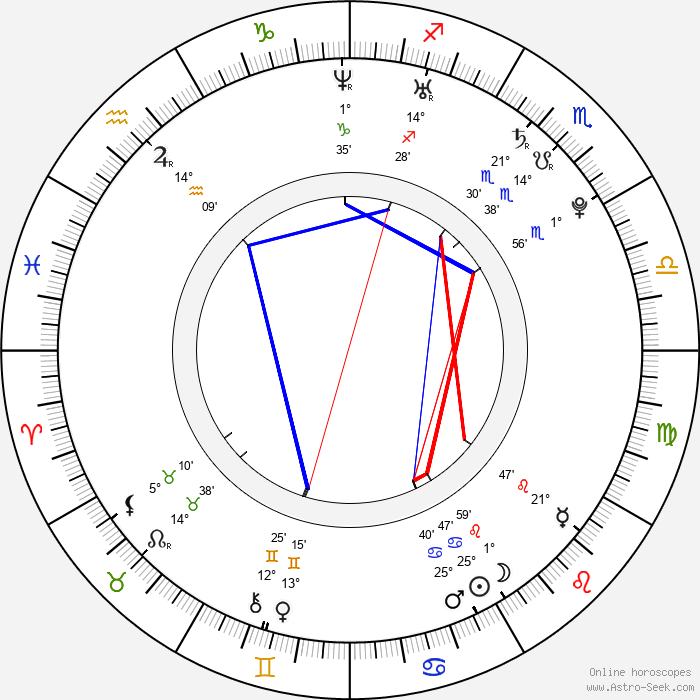 Chace Crawford - Birth horoscope chart