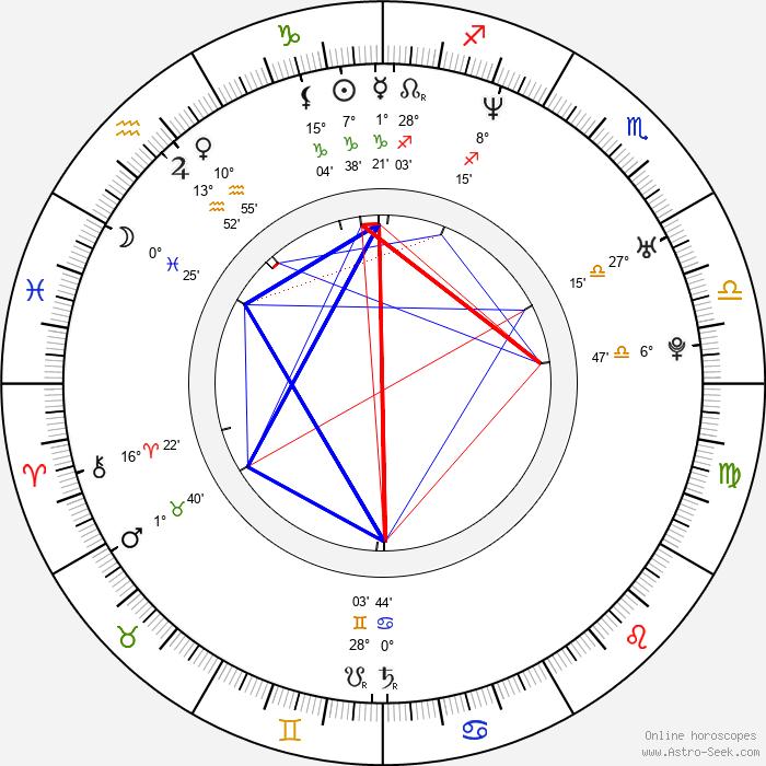 Chad Butler - Birth horoscope chart