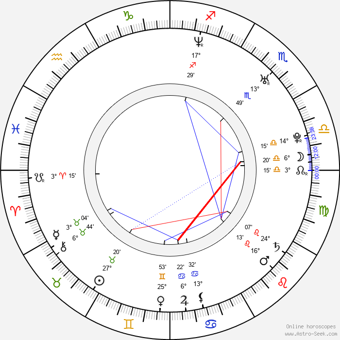 Chad Donella - Birth horoscope chart