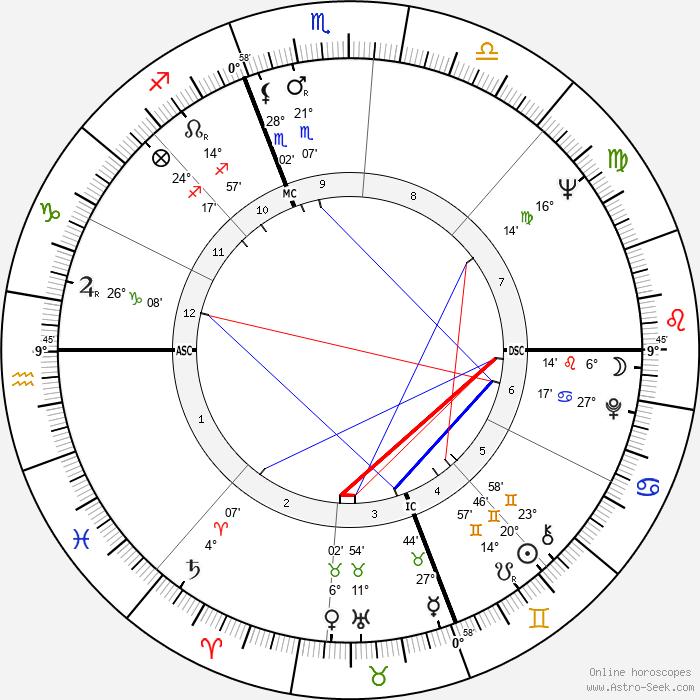 Chad Everett - Birth horoscope chart