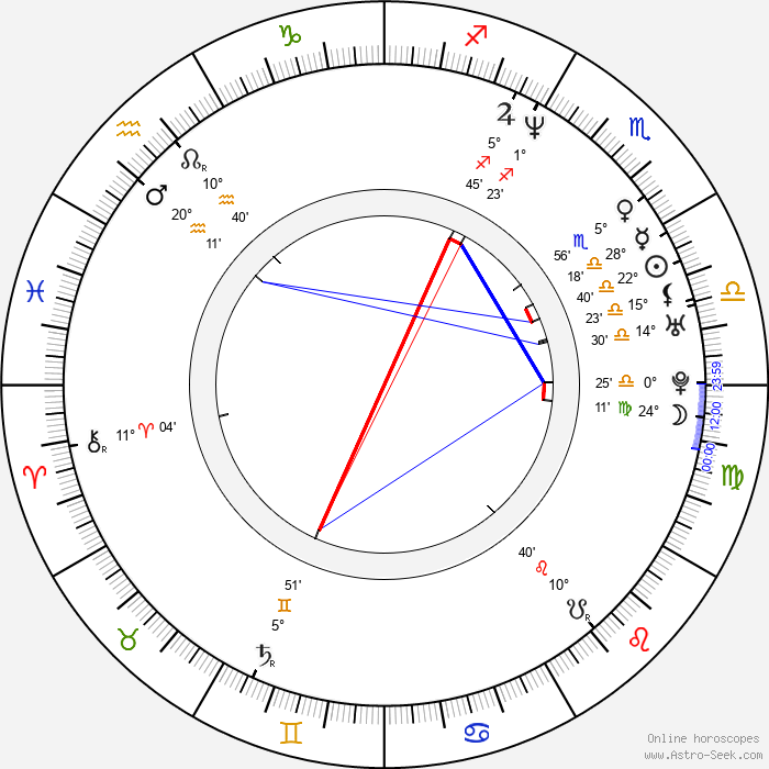 Chad Gray - Birth horoscope chart