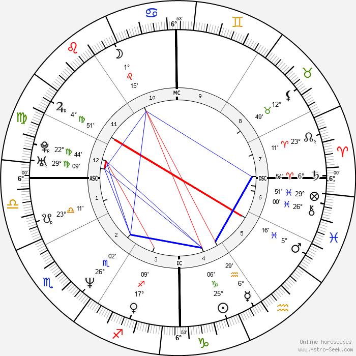 Chad Lowe - Birth horoscope chart