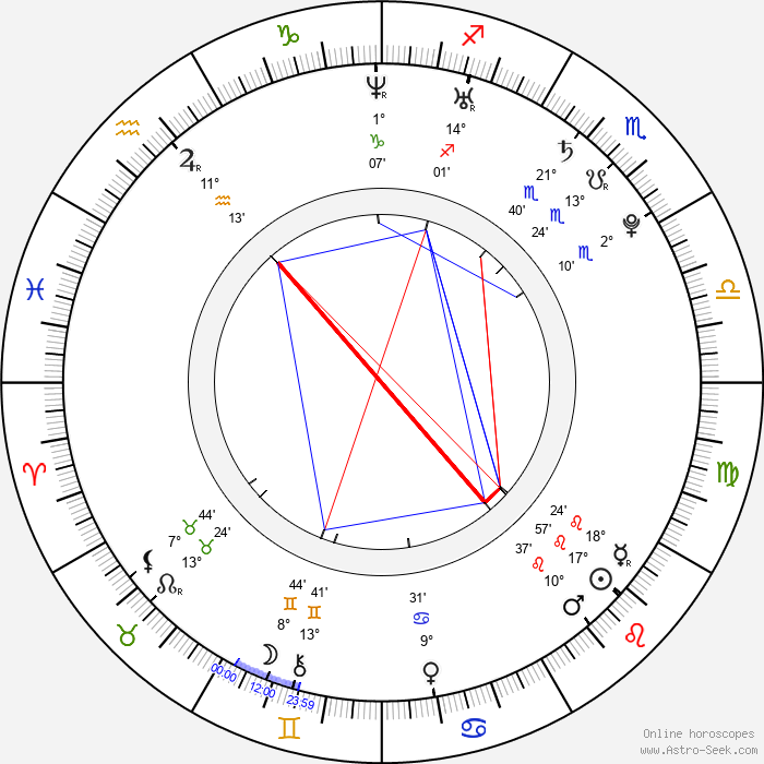 Chad Tsagris - Birth horoscope chart
