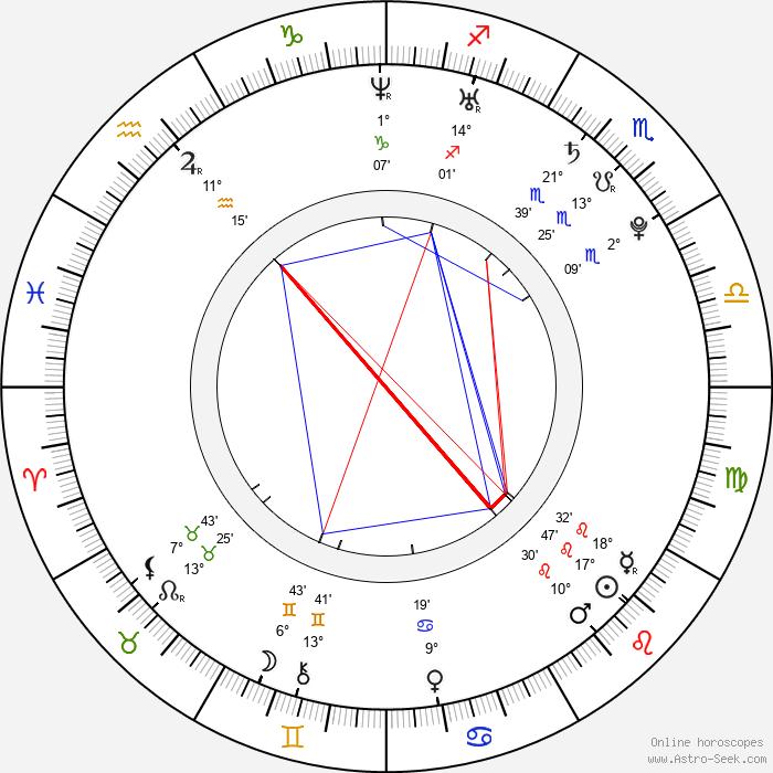 Chad Tsagris - Birth horoscope chart