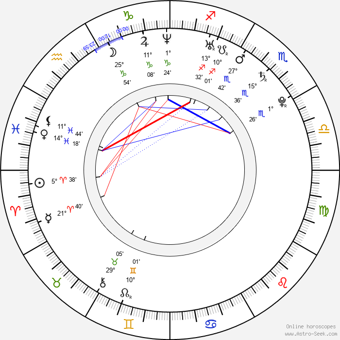 Chae-young Yoon - Birth horoscope chart