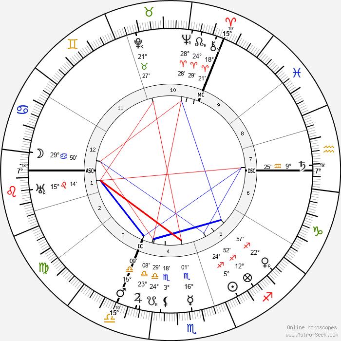 Chaim Weizmann - Birth horoscope chart