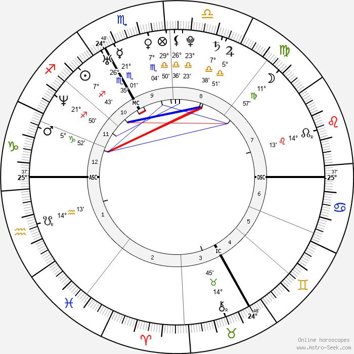 Chalisa Lewis - Birth horoscope chart