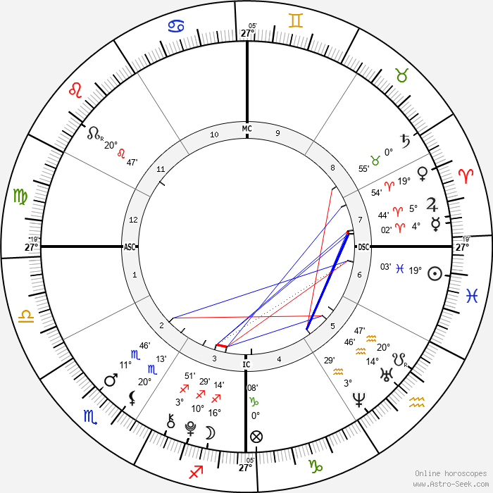 Chance King - Birth horoscope chart