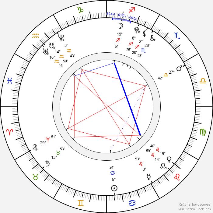 Chandler Riggs - Birth horoscope chart