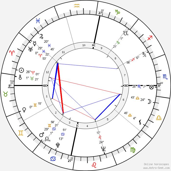 Chandra Shekhar - Birth horoscope chart
