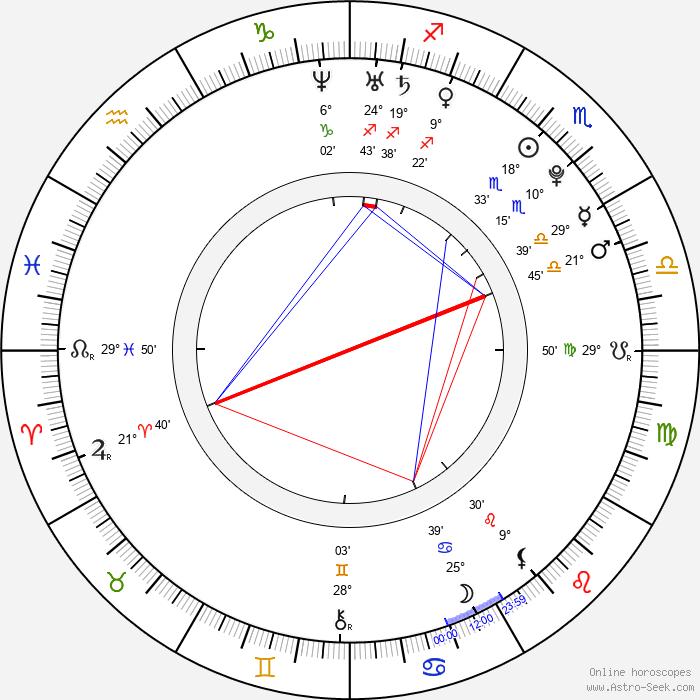 Chanelle Hayes - Birth horoscope chart