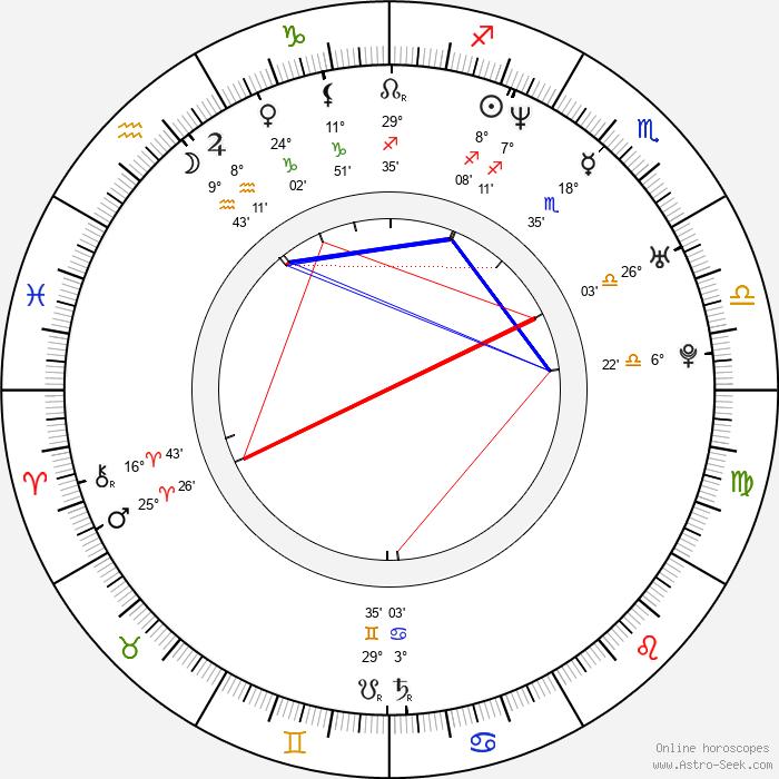 Chang Jung Lim - Birth horoscope chart