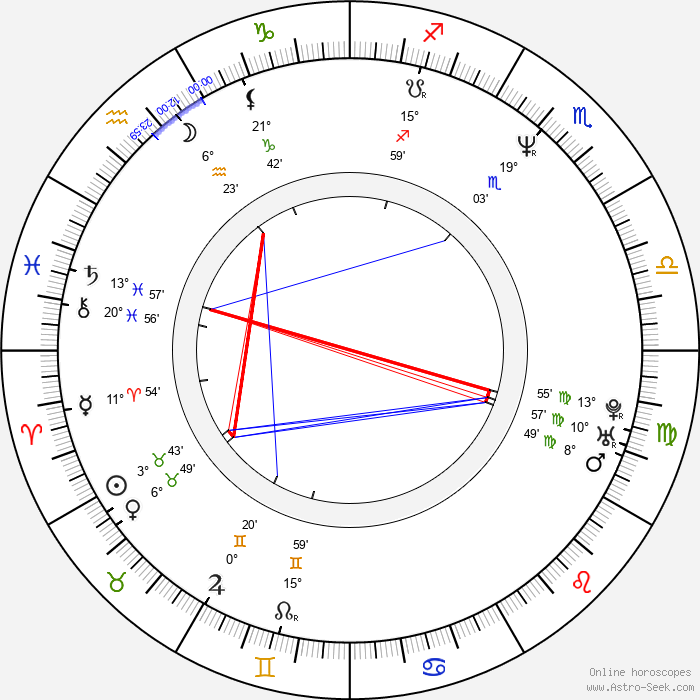 Chang-min Son - Birth horoscope chart