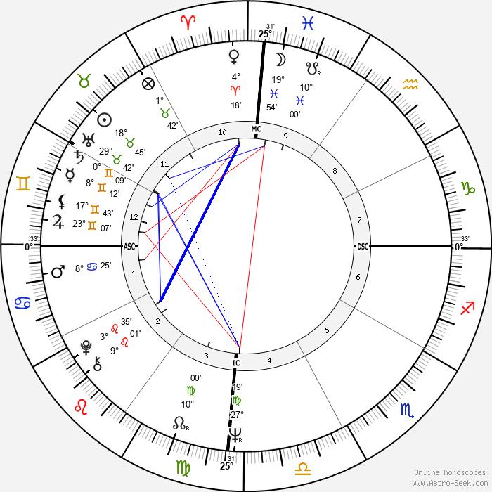 Chantal Goya - Birth horoscope chart
