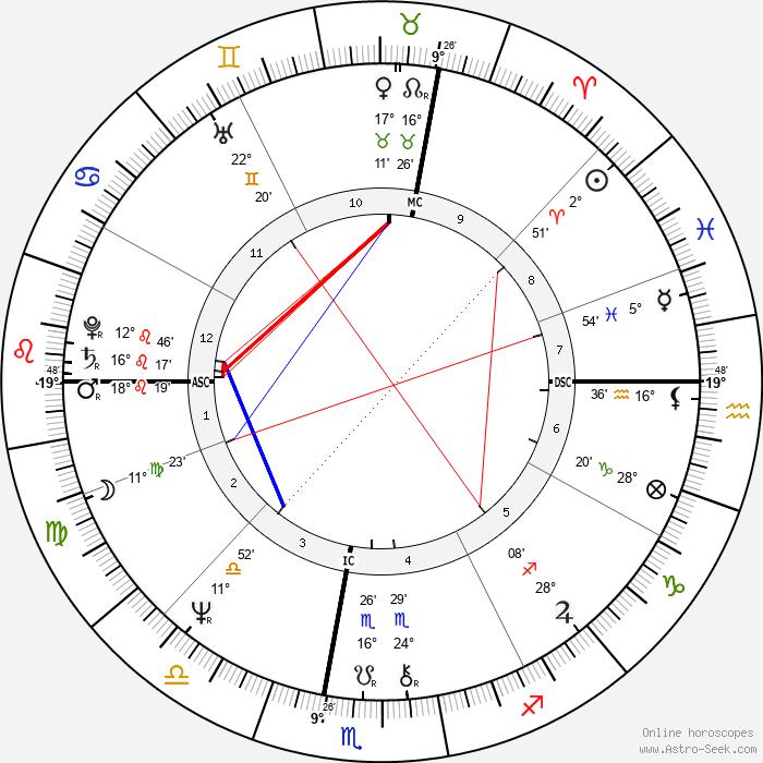 Chantal Lauby - Birth horoscope chart