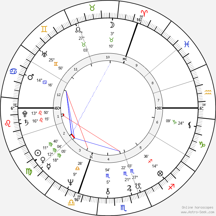 Chantal Thomass - Birth horoscope chart