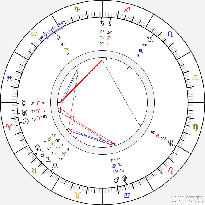Chao Li Chi - Birth horoscope chart