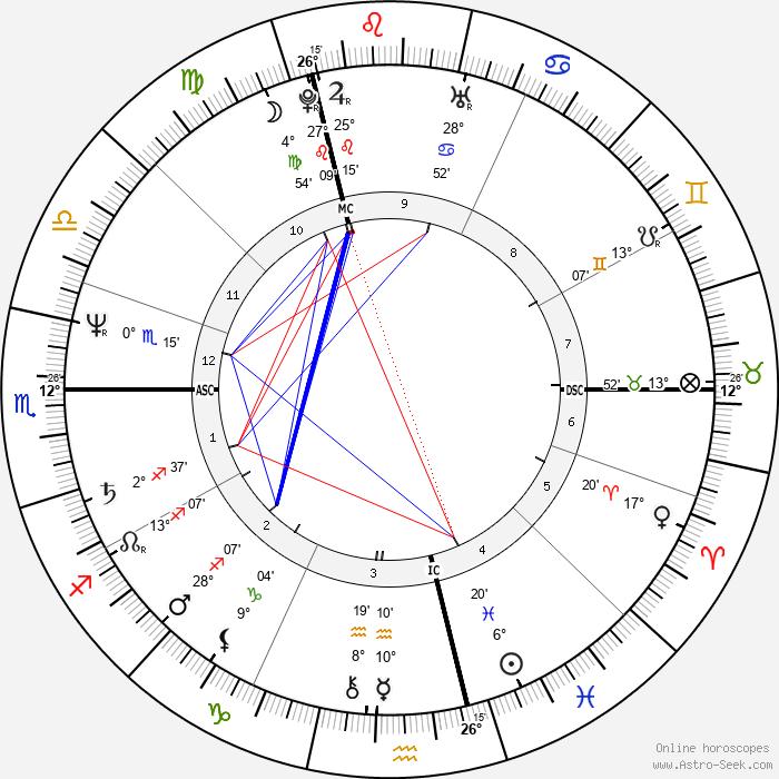 Charlélie Couture - Birth horoscope chart