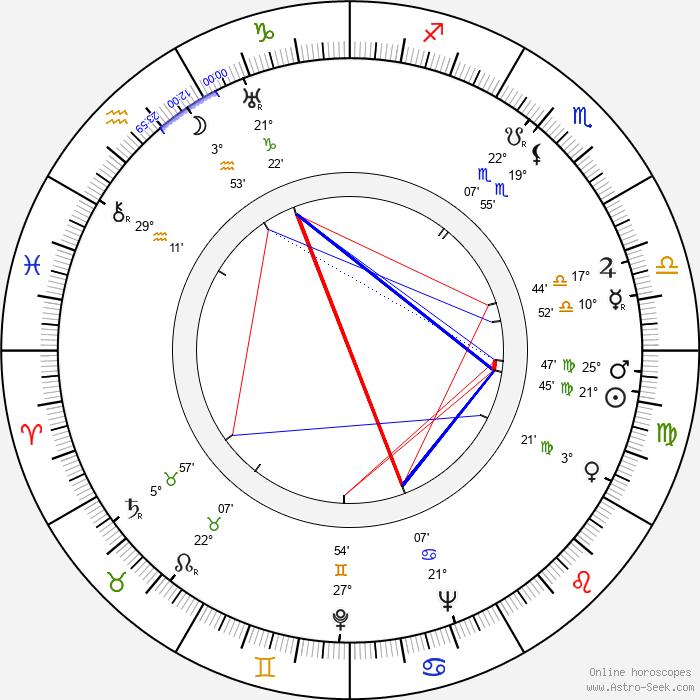 Charles A. Nichols - Birth horoscope chart