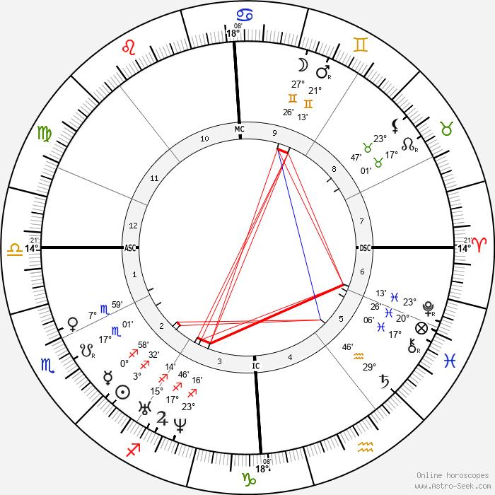 Charles Adolphe Wurtz - Birth horoscope chart