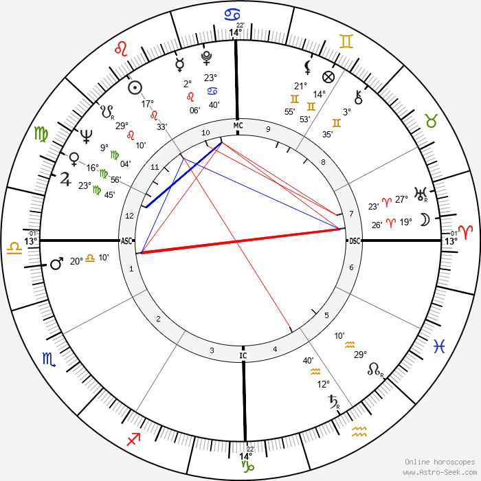 Charles Albright - Birth horoscope chart