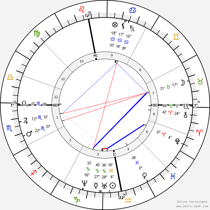 Charles Allston Collins - Birth horoscope chart