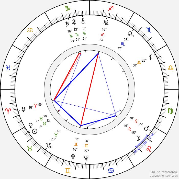 Charles Andre - Birth horoscope chart