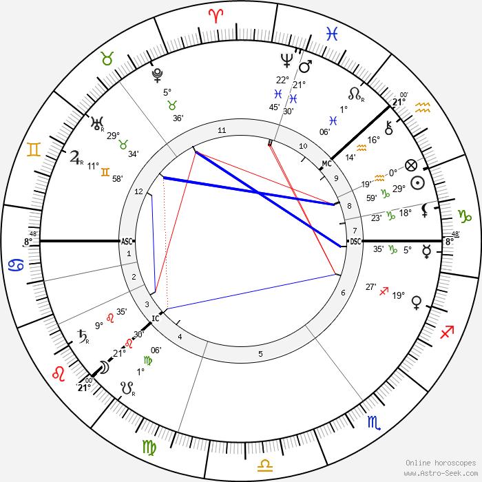 Charles August Lindbergh - Birth horoscope chart
