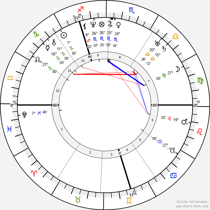 Charles Augustin Sainte-Beuve - Birth horoscope chart