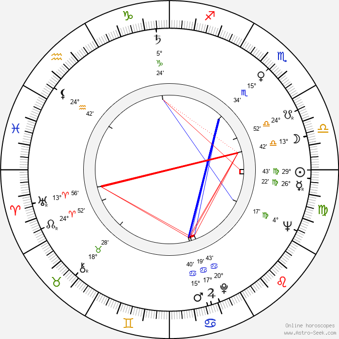 Charles B. Griffith - Birth horoscope chart