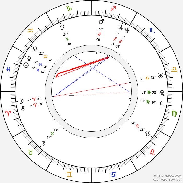Charles Baker - Birth horoscope chart
