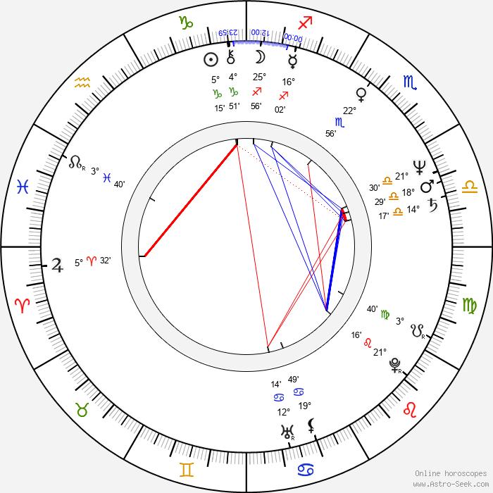 Charles Band - Birth horoscope chart