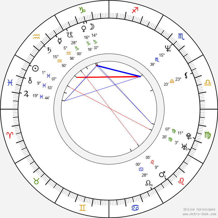 Charles Barkley - Birth horoscope chart