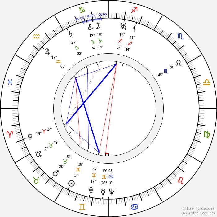 Charles Barton - Birth horoscope chart
