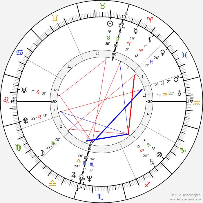 Charles Berling - Birth horoscope chart