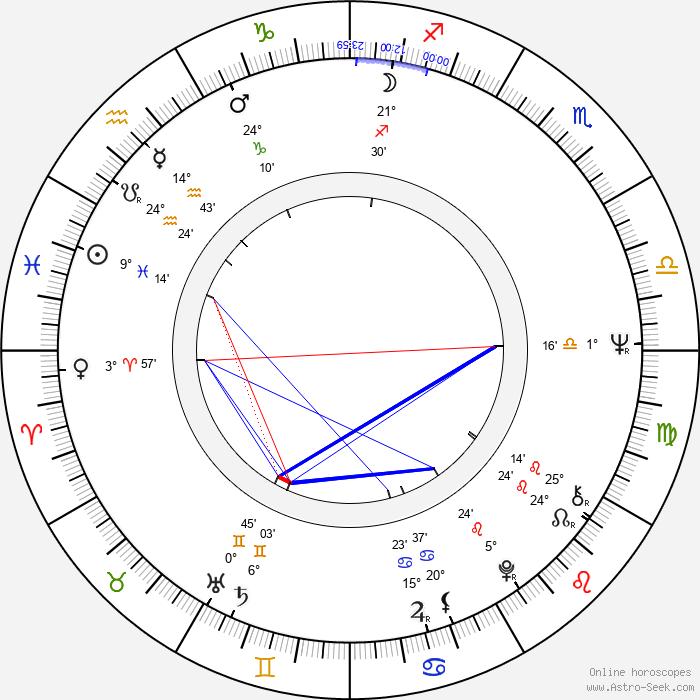 Charles Bernstein - Birth horoscope chart