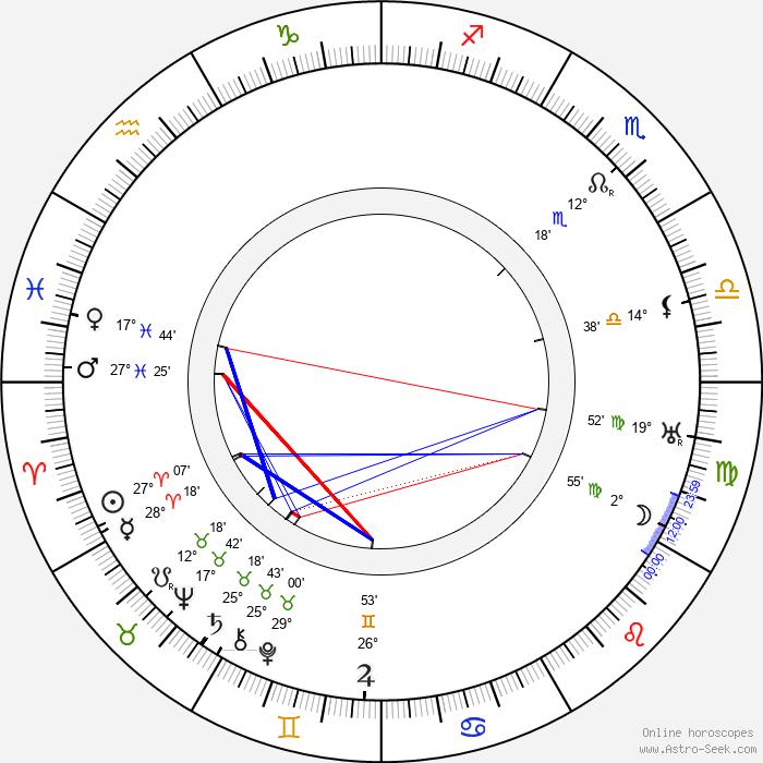 Charles Brabin - Birth horoscope chart