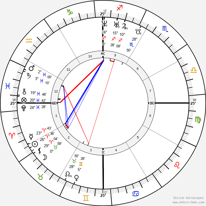 Charles Brown-Sequard - Birth horoscope chart