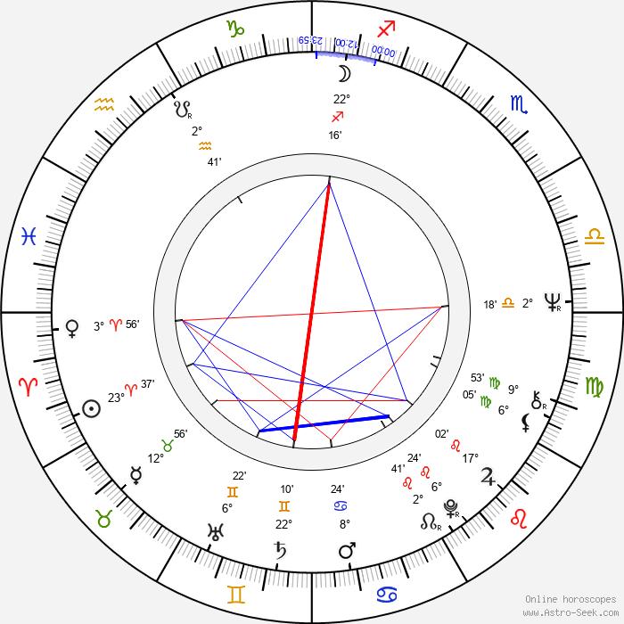 Charles Burnett - Birth horoscope chart