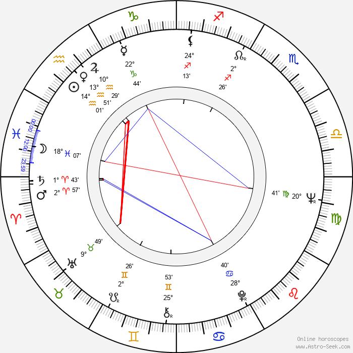 Charles Butt - Birth horoscope chart