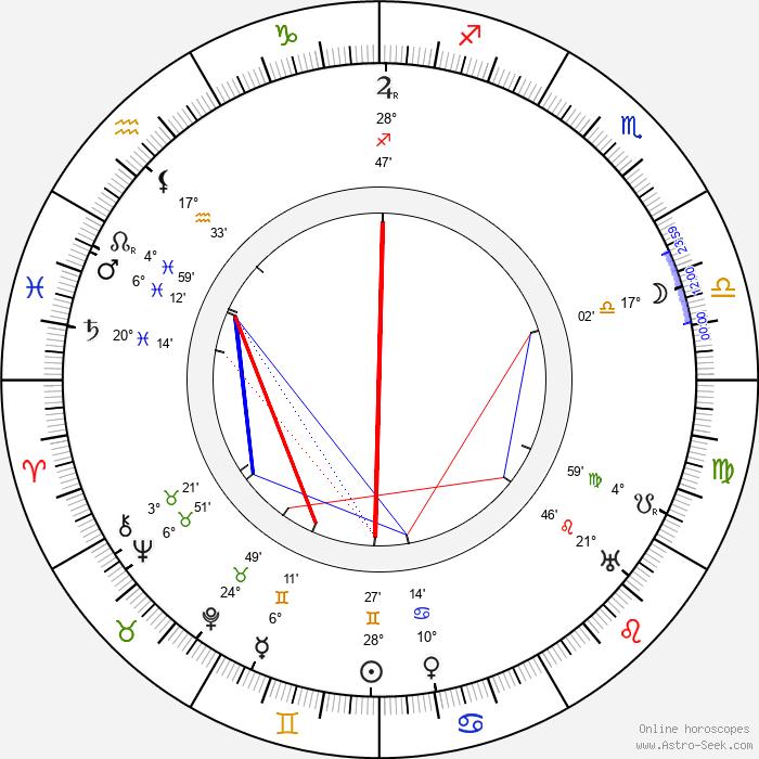 Charles Coburn - Birth horoscope chart