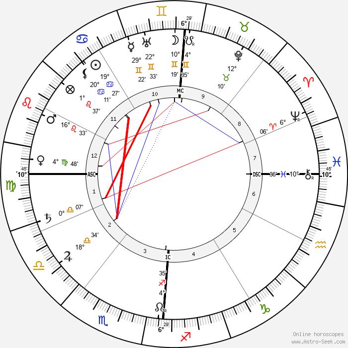 Charles Cottet - Birth horoscope chart