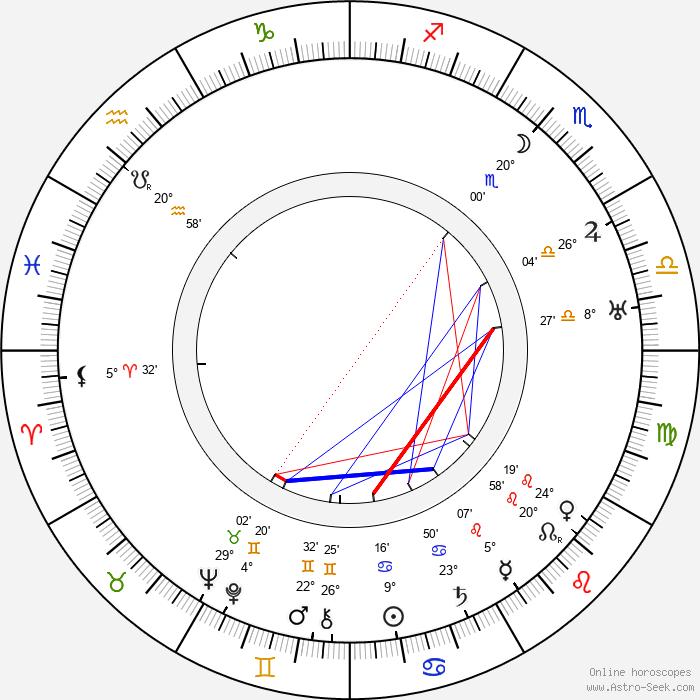 Charles D. Brown - Birth horoscope chart