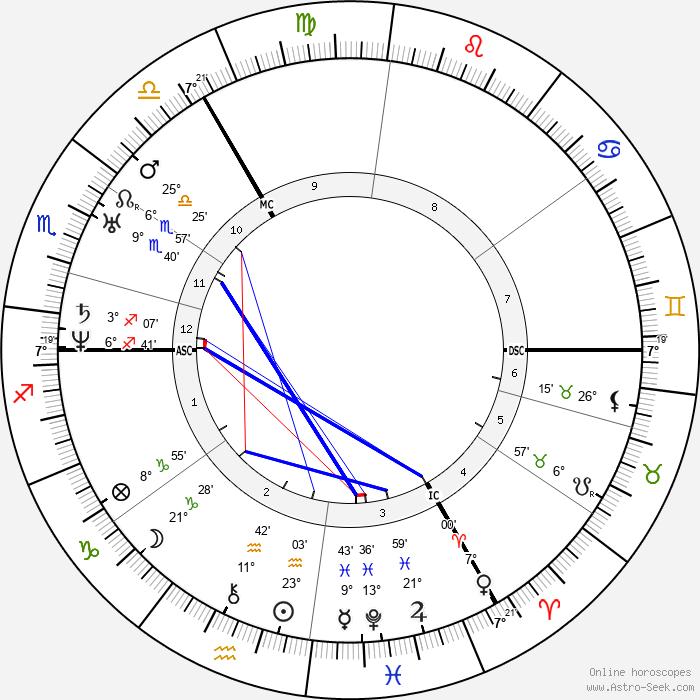 Charles Darwin - Birth horoscope chart