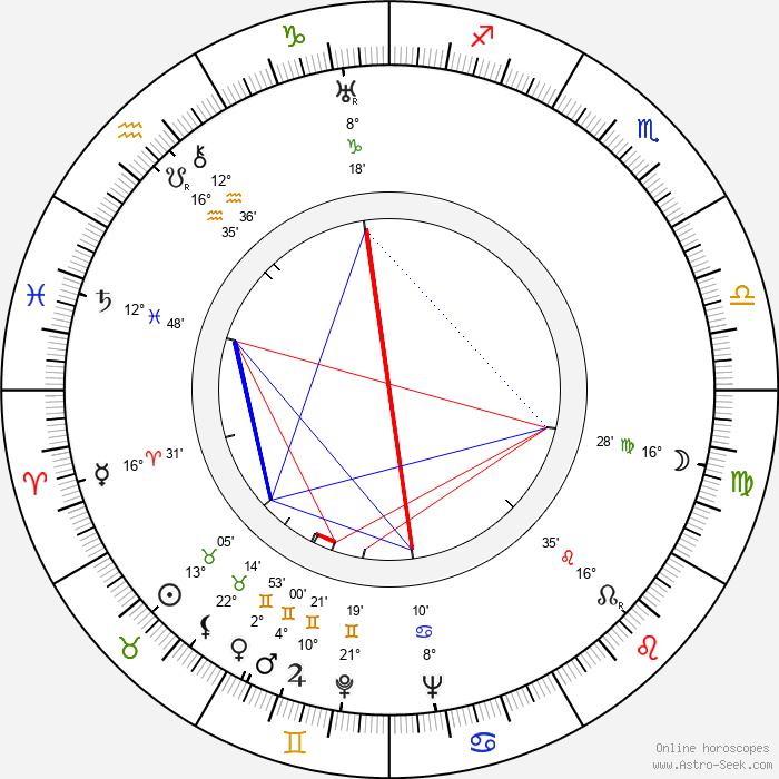 Charles David - Birth horoscope chart