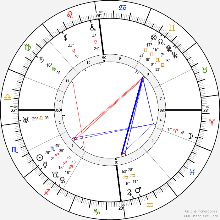 Charles de Gaulle - Birth horoscope chart