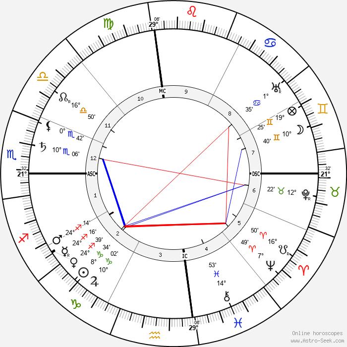 Charles de Lambert - Birth horoscope chart