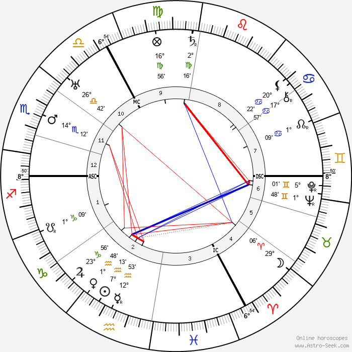 Charles de Ruyter - Birth horoscope chart