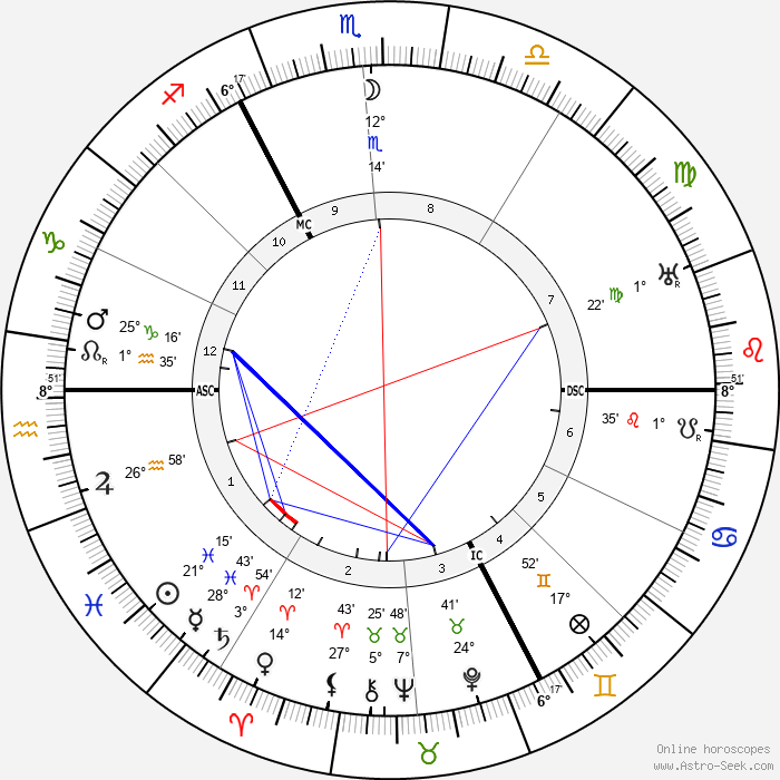 Charles Delestraint - Birth horoscope chart